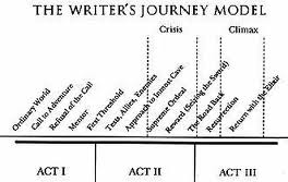 WRITERS JOURNEY MAP